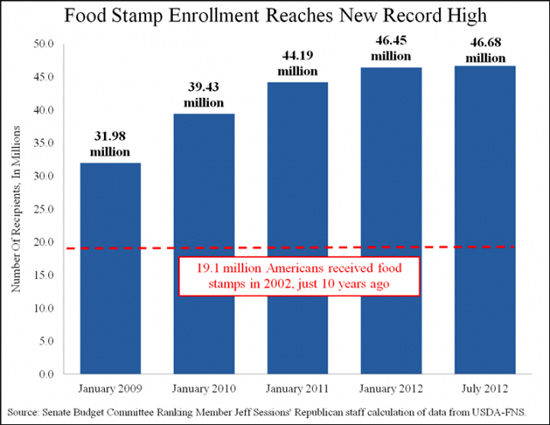 Obama the Food Stamp President